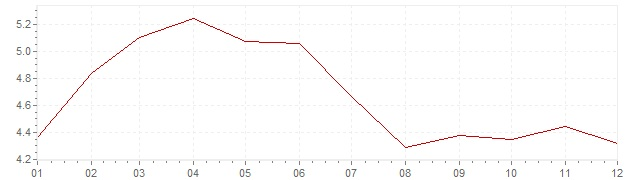 Chart - inflation Spain 1995 (CPI)