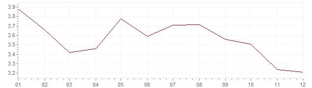 Gráfico – inflação na Espanha em 1996 (IPC)