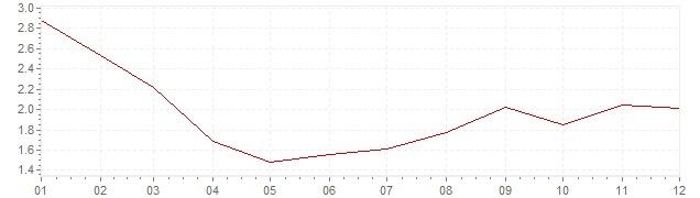 Grafiek - inflatie Spanje 1997 (CPI)