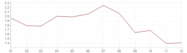 Chart - inflation Spain 1998 (CPI)