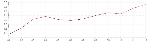Chart - inflation Spain 1999 (CPI)