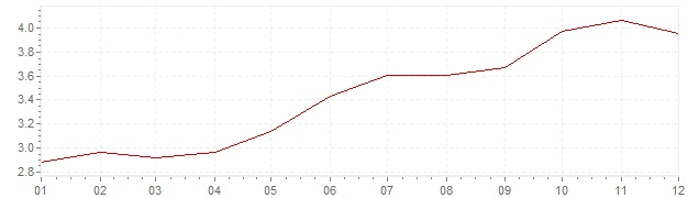 Chart - inflation Spain 2000 (CPI)
