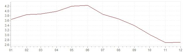 Grafiek - inflatie Spanje 2001 (CPI)