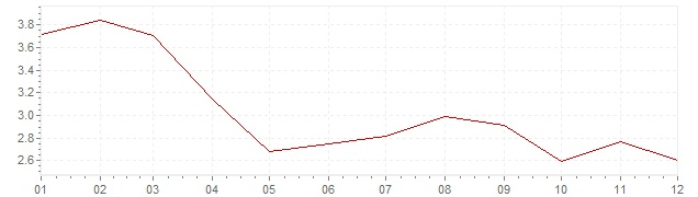Chart - inflation Spain 2003 (CPI)