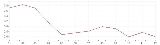 Grafiek - inflatie Spanje 2003 (CPI)
