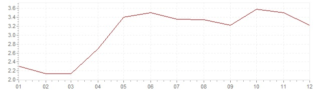 Chart - inflation Spain 2004 (CPI)
