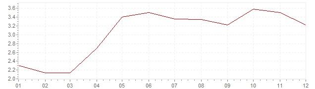 Graphik - Inflation Espagne 2004 (IPC)