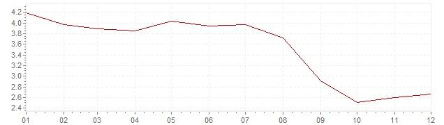 Gráfico – inflação na Espanha em 2006 (IPC)