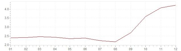 Gráfico – inflação na Espanha em 2007 (IPC)