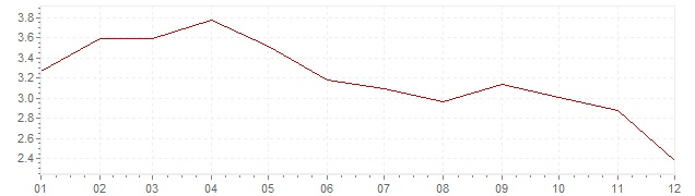 Chart - inflation Spain 2011 (CPI)
