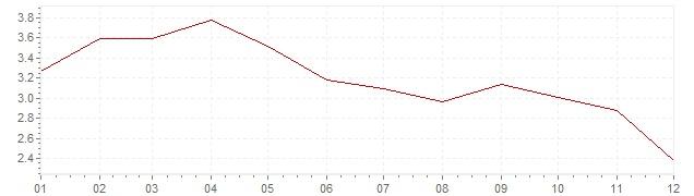 Gráfico – inflação na Espanha em 2011 (IPC)