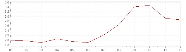 Graphik - Inflation Spanien 2012 (VPI)