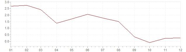 Grafico - inflazione Spagna 2013 (CPI)