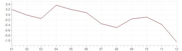 Gráfico – inflação na Espanha em 2014 (IPC)