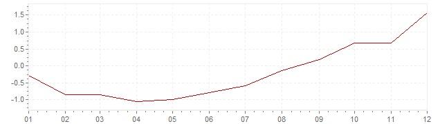 Gráfico - inflación de España en 2016 (IPC)