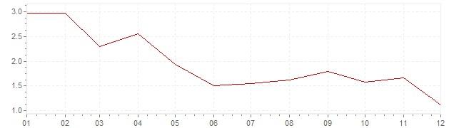 Gráfico – inflação na Espanha em 2017 (IPC)