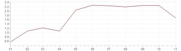 Gráfico - inflación de España en 2018 (IPC)