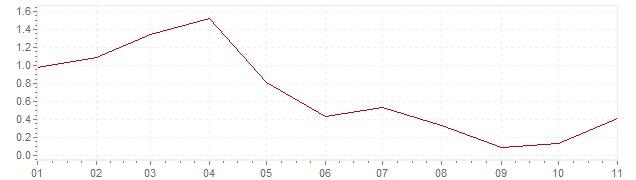 Graphik - Inflation Spanien 2019 (VPI)
