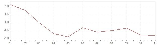 Grafico - inflazione Spagna 2020 (CPI)
