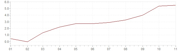 Chart - inflation Spain 2021 (CPI)
