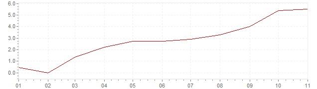 Gráfico – inflação na Espanha em 2021 (IPC)