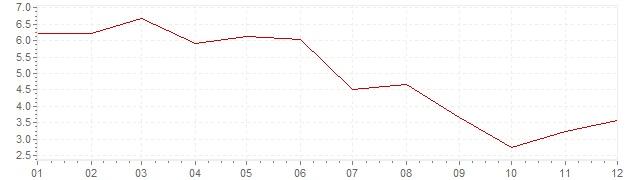 Gráfico – inflação na Suécia em 1956 (IPC)