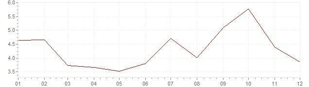 Gráfico - inflación de Suecia en 1957 (IPC)