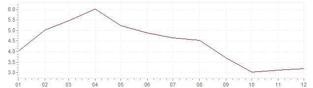 Gráfico – inflação na Suécia em 1958 (IPC)
