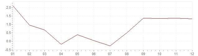 Gráfico – inflação na Suécia em 1959 (IPC)