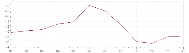 Chart - inflation Sweden 1960 (CPI)