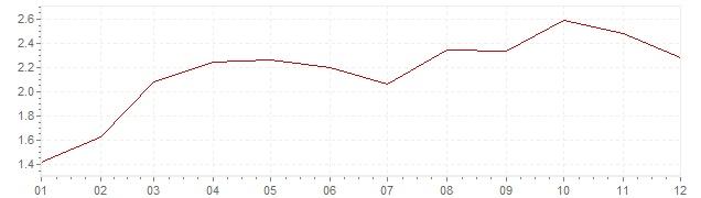 Gráfico – inflação na Suécia em 1961 (IPC)