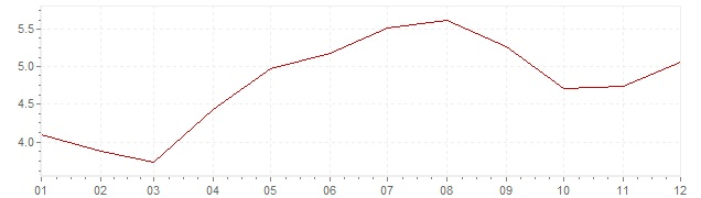 Chart - inflation Sweden 1962 (CPI)