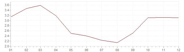 Grafiek - inflatie Zweden 1963 (CPI)