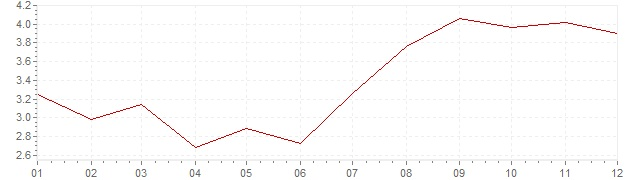 Gráfico - inflación de Suecia en 1964 (IPC)