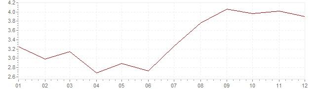 Graphik - Inflation Suède 1964 (IPC)