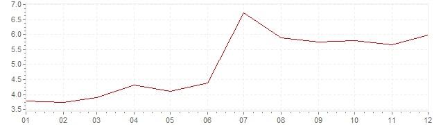 Gráfico - inflación de Suecia en 1965 (IPC)