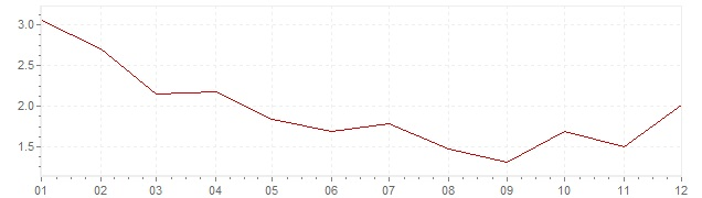 Grafiek - inflatie Zweden 1968 (CPI)