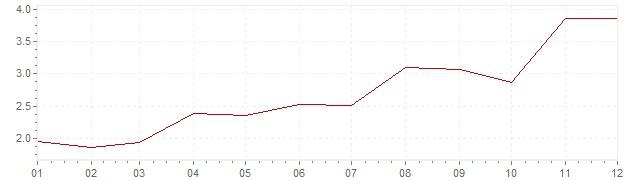 Grafiek - inflatie Zweden 1969 (CPI)