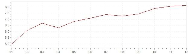 Grafiek - inflatie Zweden 1970 (CPI)