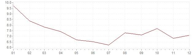 Grafiek - inflatie Zweden 1971 (CPI)