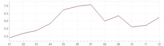Graphik - Inflation Suède 1972 (IPC)