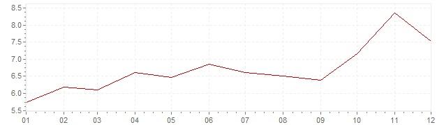 Chart - inflation Sweden 1973 (CPI)