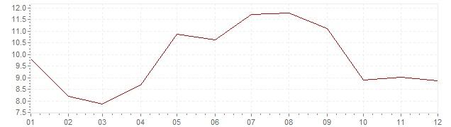 Chart - inflation Sweden 1975 (CPI)