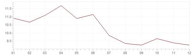 Grafiek - inflatie Zweden 1976 (CPI)