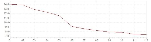 Grafiek - inflatie Zweden 1978 (CPI)