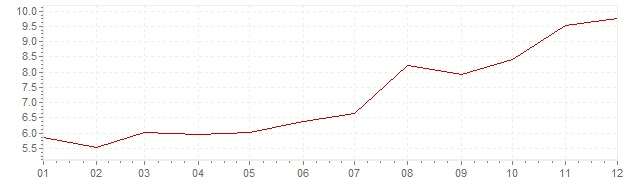 Gráfico – inflação na Suécia em 1979 (IPC)