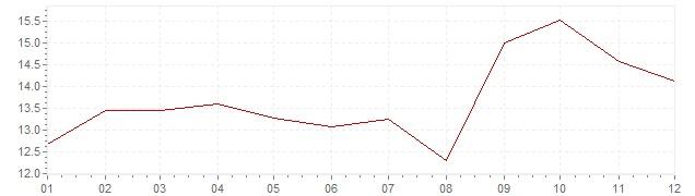 Gráfico - inflación de Suecia en 1980 (IPC)
