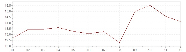 Chart - inflation Sweden 1980 (CPI)
