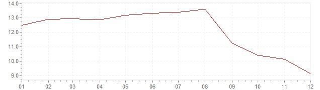 Gráfico – inflação na Suécia em 1981 (IPC)
