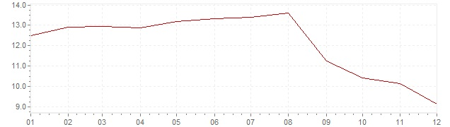 Chart - inflation Sweden 1981 (CPI)